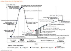 Gartner Hype Cycle for CRM Sales, 2012: Sales Turns to the Cloud for Quick Relief - Forbes