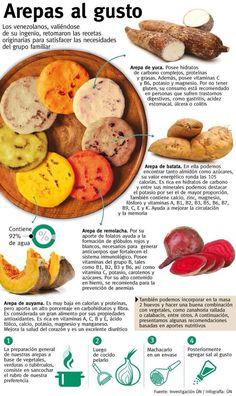 Tipos de arepas vegetales