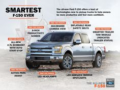 Learn More about the All New 2015 Ford F-150 http://media.ford.com/content/fordmedia/fna/us/en/news/2014/01/13/smart-new-features-take-capability--comfort-and-convenience-to-n.html Ford News Shared by Bozard Ford St. Augustine Ford Dealership http://www.bozardford.com