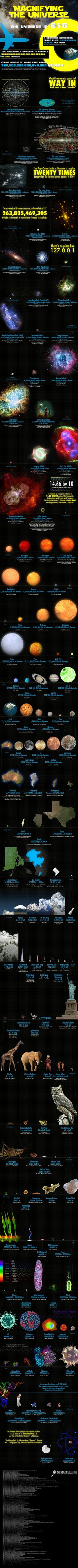 Magnifying the Universe - Sizes of Structures