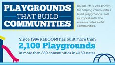 Important, fun, new infographic and report from the Knight Foundation on the playground- and community-building nonprofit, KaBOOM!