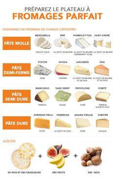 Pour préparer le parfait plateau à fromages (guide visuel) | LC Living