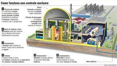 centrali nucleari - Cerca con Google