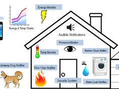Wireless Arduino sensor nodes and awesome home automation platform called OpenHAB. Know when your dog barks. By Eric Tsai.