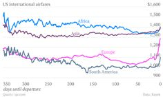 Here Is the Best Time to Buy a Plane Ticket to Europe — And Every Other Continent - PolicyMic