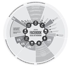 As avid social networkers, we like to keep tabs on the social world. So when The Pew Research Center published its findings on the current state of social network and the role it plays in its users lives, infographic experts could not wait to dive…