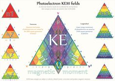 Tetryonics 28.01 - Photo-electronic KEM fields  [where the relativistic mass-energies of Matter in motion are stored]