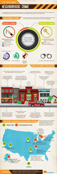 The Truth About Neighborhood Crime - Home Insurance - home security infographic Criminal Law, Criminal Minds, Criminal Profiling, Crime Data, Police Officer Requirements, Law Enforcement Jobs, Forensic Science, Medical Science, Home Security Tips