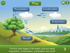 #FREE atm Water Cycle HD= Winner  2014 American Association of School Librarians Best #Apps 4 Teaching  Learning in #STEM Category #tlchat #ipaded Water Cycle HD is an audio visual exploration of the water cycle.