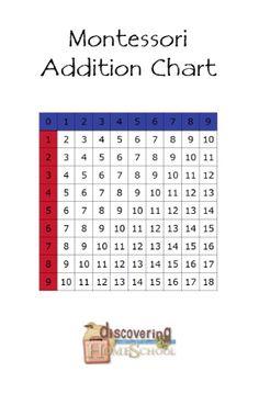 Montessori Addition Chart - FREEBIE