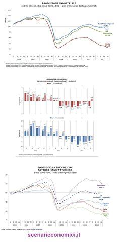 La Produzione Industriale negli ultimi anni in Lombardia, Italia e paesi Europei