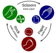 Play around the globe -- Rock paper scissors