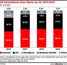 US Smartphone Usage Nears UK Levels - eMarketer