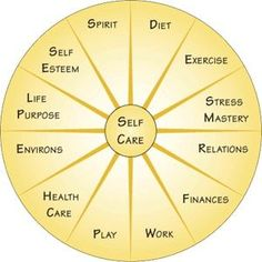 Self Care areas