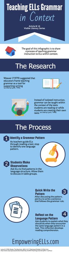 Teaching ELs grammar in context - Why Daily Edits Aren't Grammar Instruction: Teaching Grammar Through Guided Reading English Teaching Materials, Teaching English, English Teachers, Teaching Grammar, Teaching Writing, Student Reading, Guided Reading, Ell Strategies, 80 20 Principle