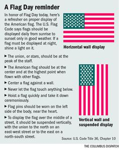 Graphic: How properly to display the American flag - american history American History Lessons, Us History, History Facts, History Photos, American Flag History, Study History, History Class, Displaying The American Flag, Flag Code