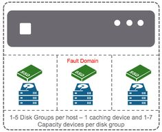 What is VMware vSAN Disk Group?  https://www.vladan.fr/what-is-vmware-vsan-disk-group/ https://www.vladan.fr/wp-content/uploads/images/Disk-grou-and-fault-domain-consideration.png
