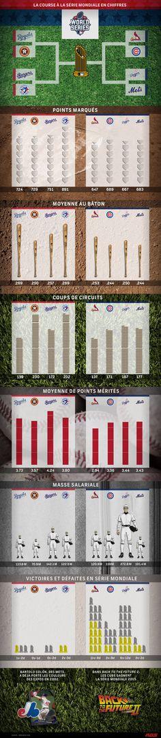 Infographie sur la Série mondiale 2015 entre les Mets de New York et les Royals de Kansas City.