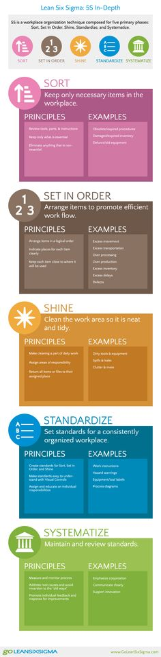 The five phases in 5s are: Sort, set, shine, standardize and sustain.   Lean Six Sigma #Infographic
