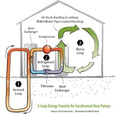 "Geothermal Heating and Cooling Book; Real Cheap, Really Good!   Many don't understand the mystery of geothermal hyper-efficiency. Some mock at the idea that anything can be more than 100% efficient. ""Geo Power"" effectively explains movement of heat rather than combustion for heat.  The mind that grasps the concepts behind geothermal heat pumps (GHPs) becomes an instant convert for life. ... #Ecology #Energy #Solar #Wind"