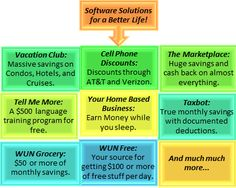 Software solutions to help you save money. There's some pretty cool stuff included!  http://nicolehall.wakeupnow.com