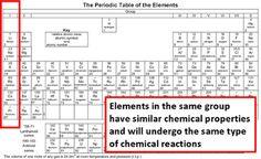 Simbolo Del Hidrogeno La Tabla De Los Elementos Pedic Ununseptio