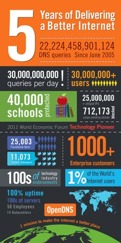 OpenDNS Infographics    http://www-files.opendns.com/img/info-5years.png