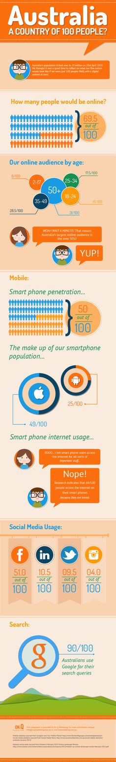 The infographic illustrates Australia's online, social media and smartphone usage as represented if the country was populated by just 100 people.