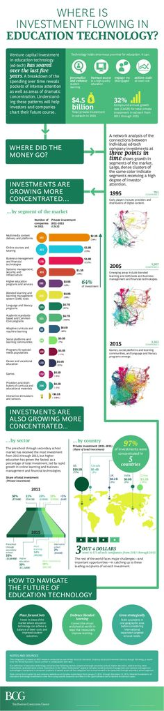 Where is Investment Flowing in Education Technology?