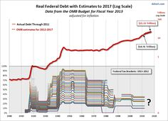 With the Bush tax cuts set to expire at the end of December, let's take a moment to reflect on the history of U.S. federal debt and personal taxation, the latte