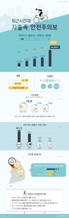 퇴근시간대 '자출족' 안전주의보…자전거사고 5년 새 48% ↑ [인포그래픽] #bicycle / #Infographic ⓒ 비주얼다이브 무단 복사·전재·재배포 금지