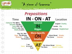 A piece of Grammar. Prepositions IN-ON-AT
