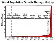 World Population explosion. (3rd)   Does anyone see the connection between population and our increase in global warming?