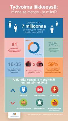 Kehitysmahdollisuudet ja haastavuus ovat työntekijälle tärkeimpiä | Manpower  #työvoima #työnhaku #työelämä #Urapolku #infograafi #infographic