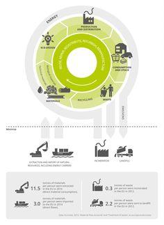 El informe de la AEMA describe el concepto de la economía circular y analiza sus características clave. La creación de una economía circular requiere cambios fundamentales en toda la cadena de valor, desde los procesos de diseño de productos y de producción a los nuevos modelos de negocio y los patrones de consumo.