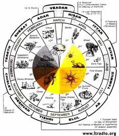 Hebrew Calendar And Feast Cycle