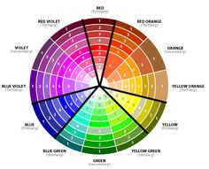 Pick a color and follow directly across the wheel through the center point to find its complement.