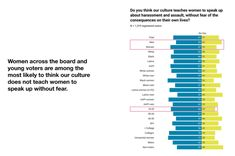 """Do you think our culture teaches women to speak up about harassment and assault, without fear of the consequences on their own lives?  Women across the board and young voters are among the most likely to think our culture does not teach women to speak up without fear.  Source: """"The Immediate, Short-term, and Long-term Effects of the Kavanaugh Hearings on the Electorate."""" Results from a National Survey of Voters. PerryUndem, April 15, 2019 Street Harassment, Survey Report, Thinking Of You, Communication, Gender, Culture, Teaching, This Or That Questions, Board"""