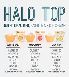First up is Halo Top:   We Tried Low-Cal Ice Creams And Compared Them To…