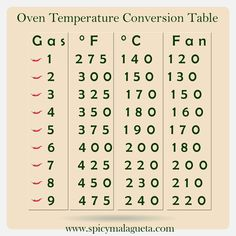 Oven Temperature Conversion Chart Table - spicymalagueta - #spicymalagueta - @spicymalagueta