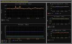 Monitorizar servidores linux con Monitorix