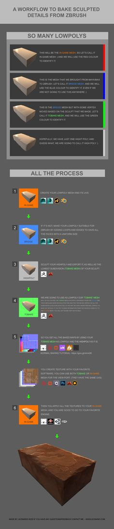 Leonardo Iezzi - Workflow to bake details from zbrush to lowpoly, ready for game engine. Uv Mapping, Texture Mapping, 3d Texture, Vfx Tutorial, Modeling Tips, Game Engine, 3d Max, Environmental Art, Texture Painting