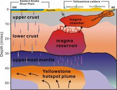 Yellowstone Magma Reservoir 2.5 Times Greater Than It's Thought