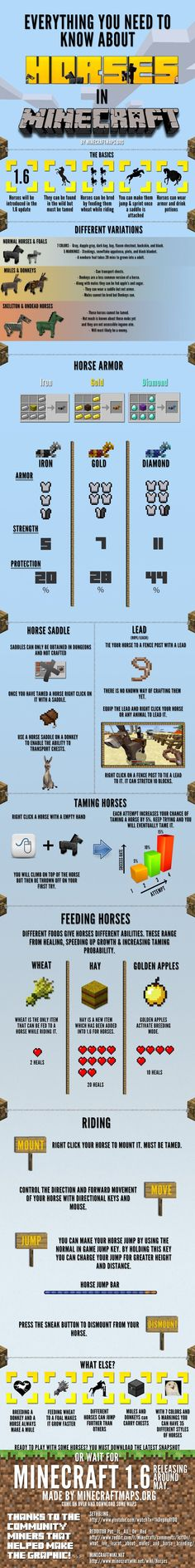 Everything you need to know about horses in Minecraft now in you can tame the skeleton and zombie horses, I have one of each but you can only put a saddle on, no armor. And you can't put a lead on them either which sucks but they are still really cool!