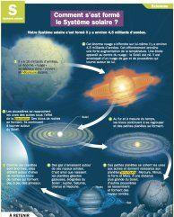 Comment s'est formé le Système solaire ? - Mon Quotidien, le seul site d'information quotidienne pour les 10-14 ans !