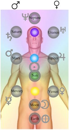 the placement of chakra colors | Solar Plexus, plexus solaris chakra and its healing properties252