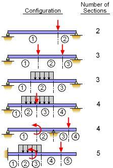 Mechanics eBook: Shear/Moment Diagrams