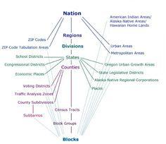 Census Bureau Geographic Hierarchy