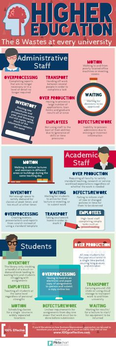 The 8 Wastes in Higher Education Infographic - http://elearninginfographics.com/8-wastes-higher-education-infographic/
