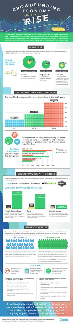 Your Crowdfunding Cheat Sheet (Infographic)